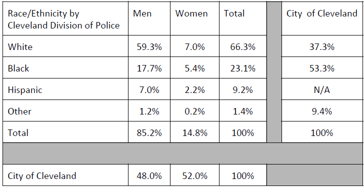Race/Ethnicity - Cleveland Division of Police