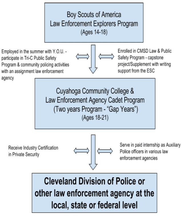 Law Enforcement Career Pipeline